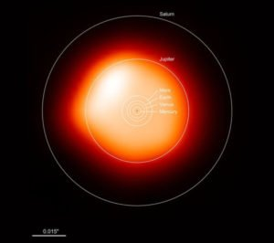 If Betelgeuse was at the centre of our Solar System, its body would stretch out to brush the edges of Jupiter's orbit.